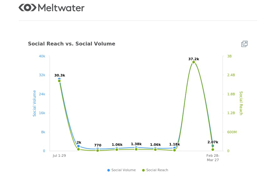 meltwater graph of hope mars mission social reach vs social volume