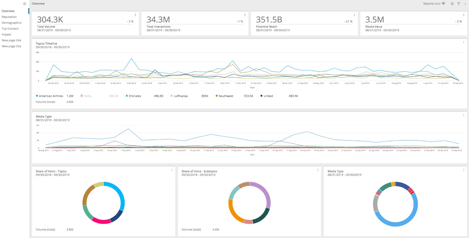 synthesio reporting analytics for social media monitoring tool