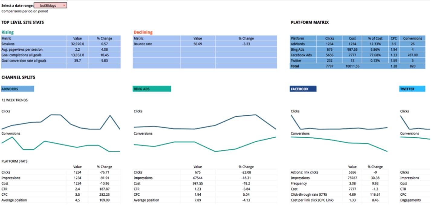 Supermetrics marketing report