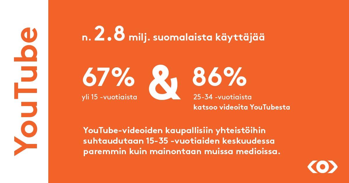 Youtuben käyttäjämäärä Suomessa