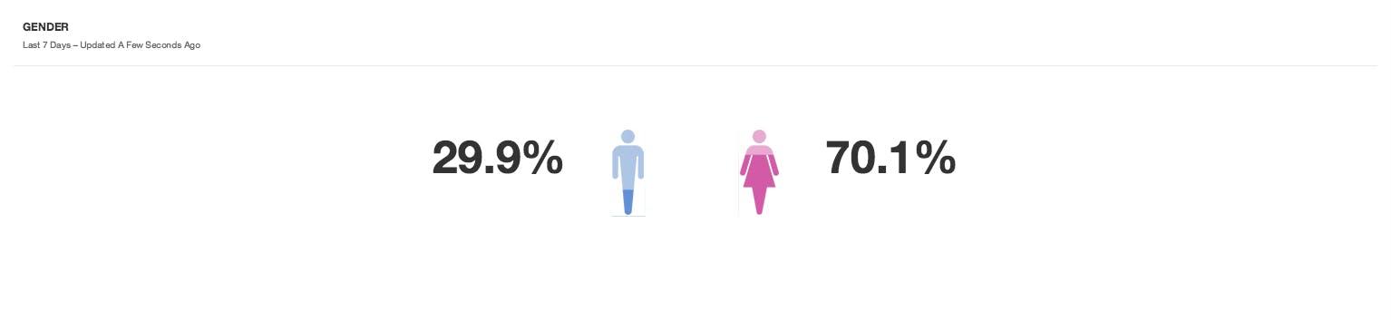 Gender breakdown #MeToo movement