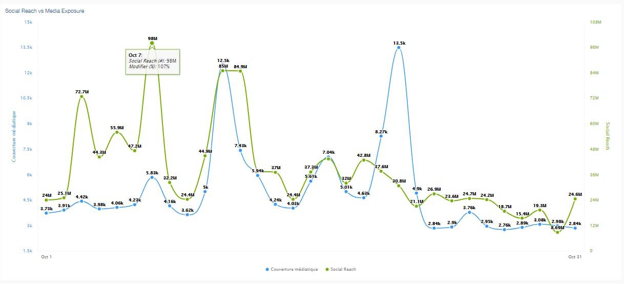 mesurer portée médias sociaux