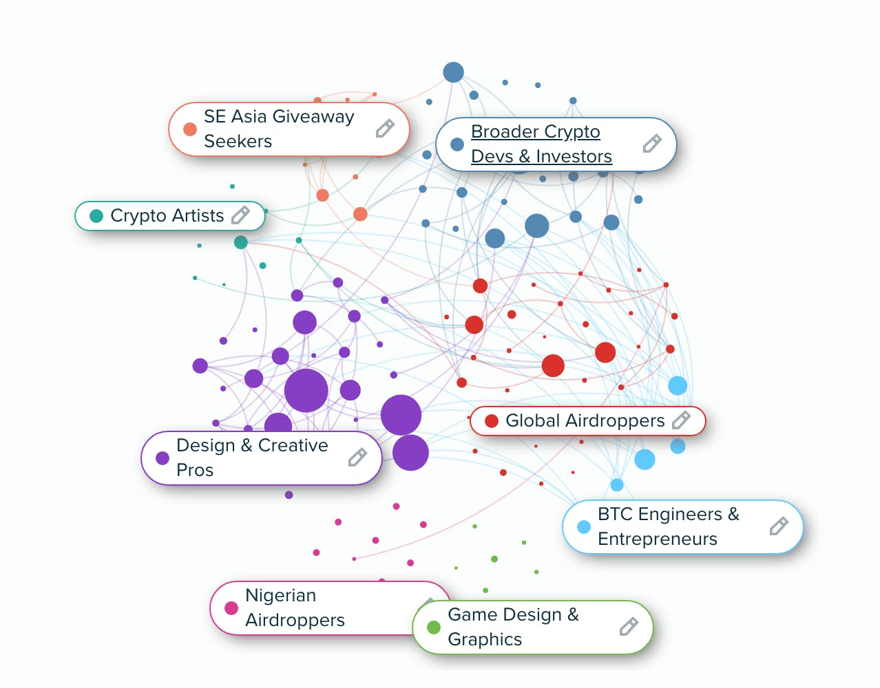 A graph from Meltwater's audience insight platform displaying the different groups of people that are engaging in the online conversation around NFTs: Crypto Artists, Design & Creative Pros, Global Airdroppers, etc.