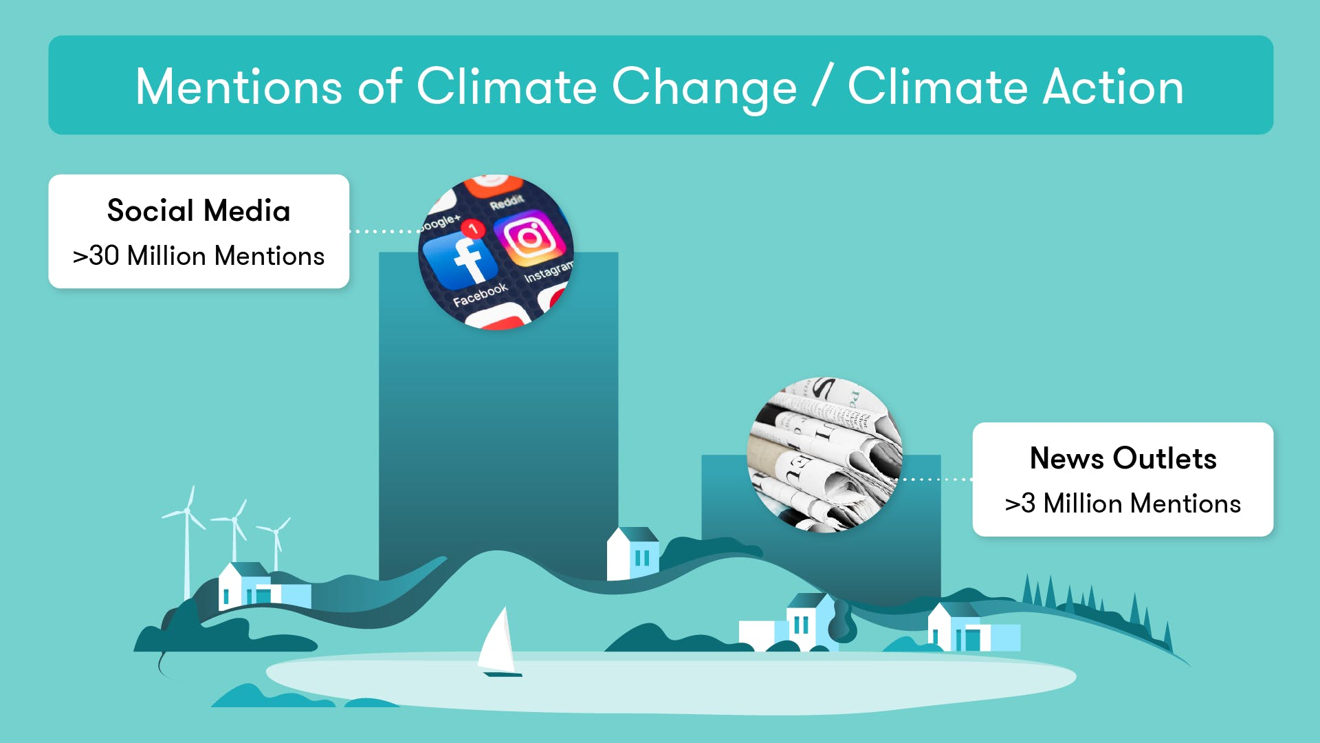 Climate action mentions on social media and news this year