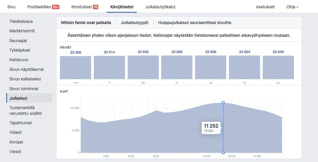 Milloin Facebook-seuraajat ovat aktiivisia Facebookissa?