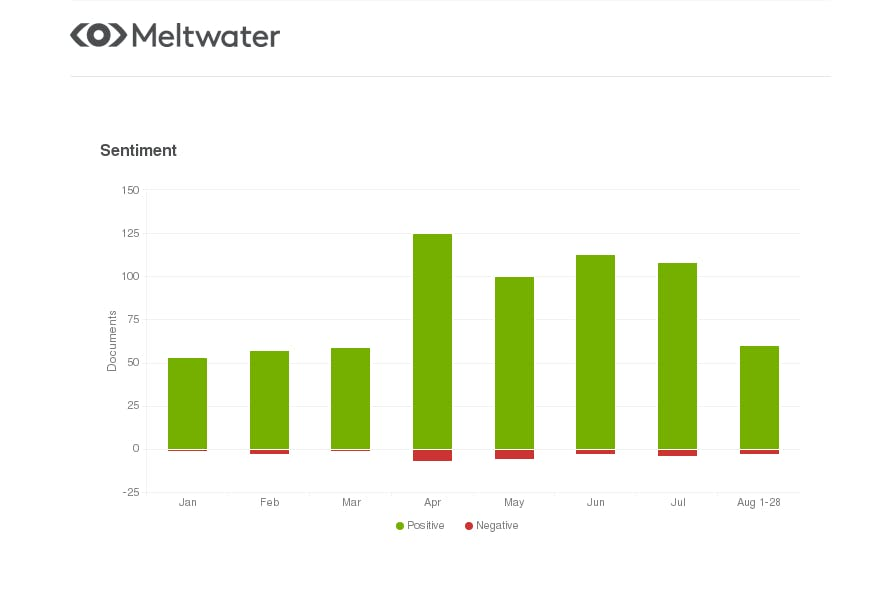 meltwater sentiment on esports in the middle east