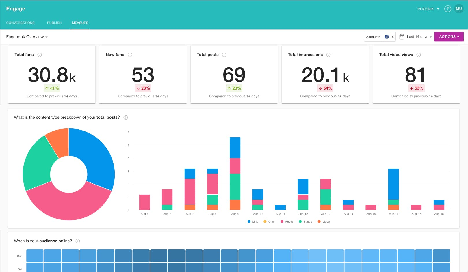 meltwater engage reporting for social media monitoring tool