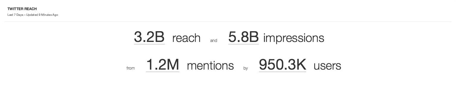 Twitter reach #MeToo movement