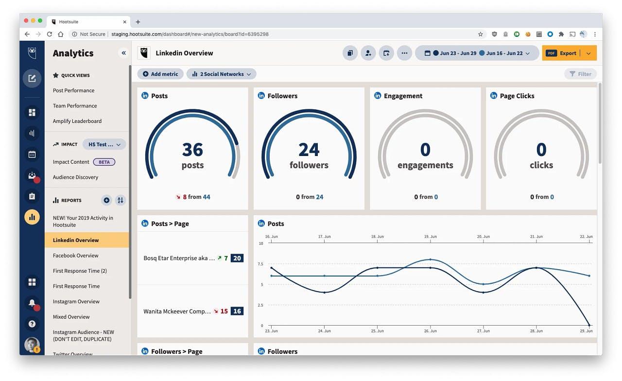 screenshot of hootsuite dashboard analytics for social media monitoring tool