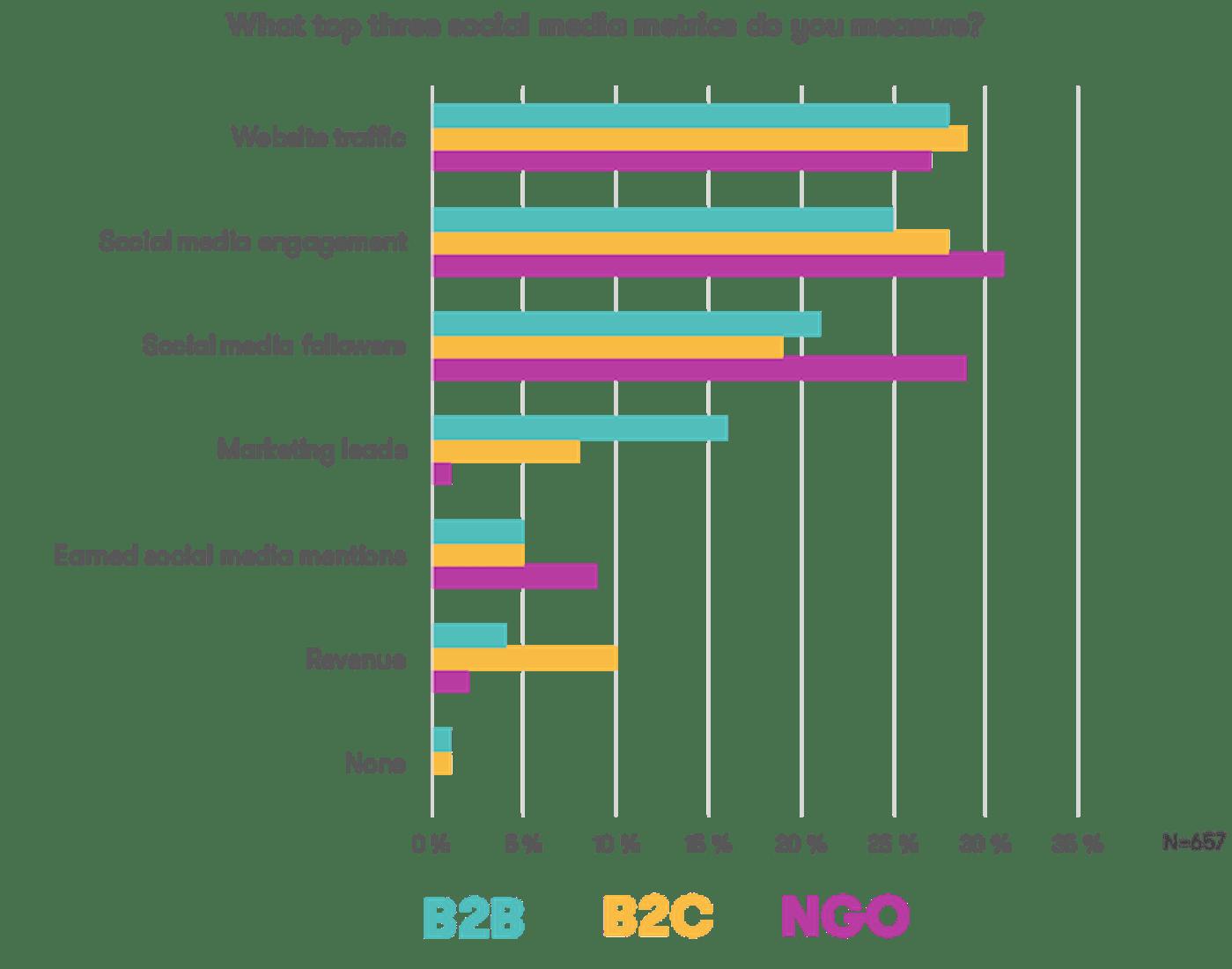 Sosiaalisen median mittarit