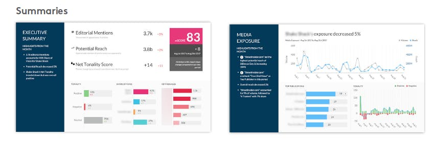 A Meltwater PR reports summary dashboard