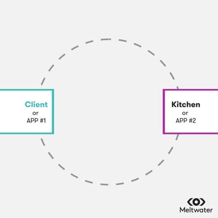 API havainnollistaminen esimerkki