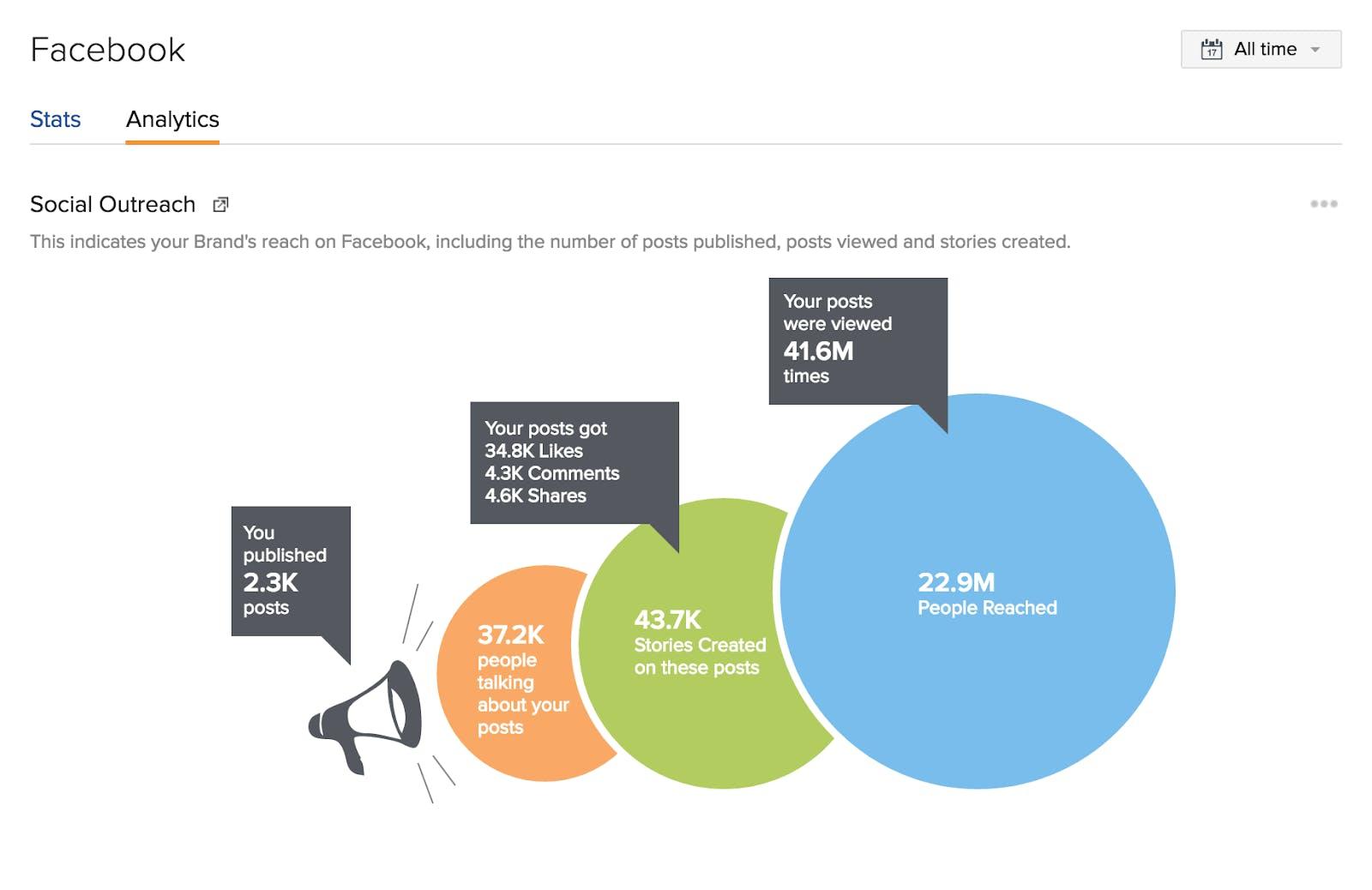 zoho facebook analytics for social media monitoring tool