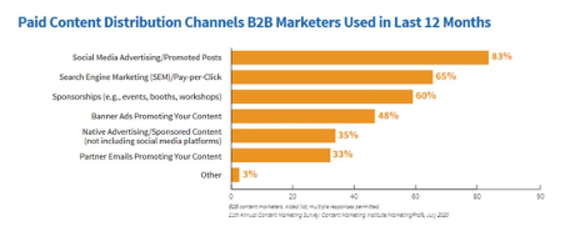 Chart of paid B2B social media marketing channels used over 12-month period