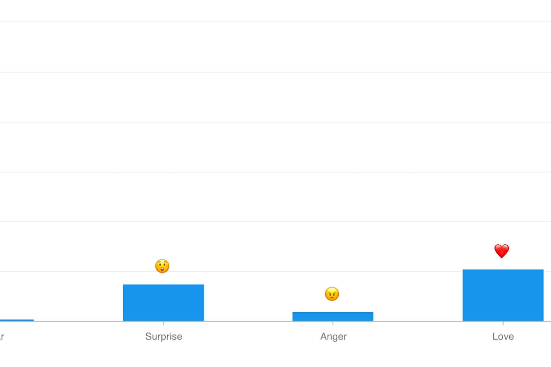Man sieht einen Screenshot der Meltwater Social Listening Plattform der beliebtesten Emojis