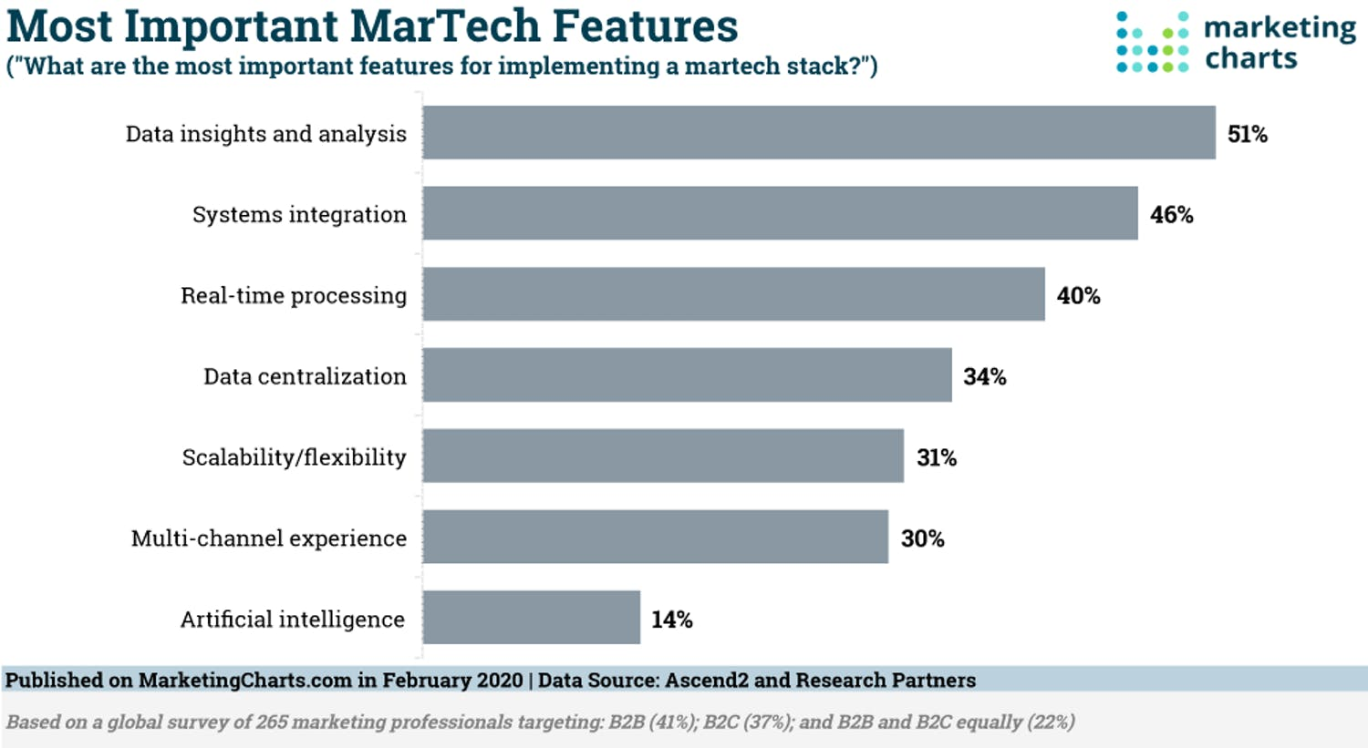 Diagram showing the most important marketing platform features, rated by marketers.