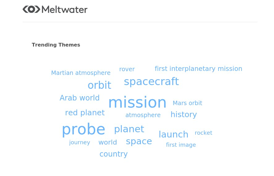 meltwater word cloud on hope mars mission trending themes