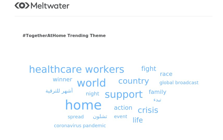 meltwater word cloud on #togetherathome trending themes