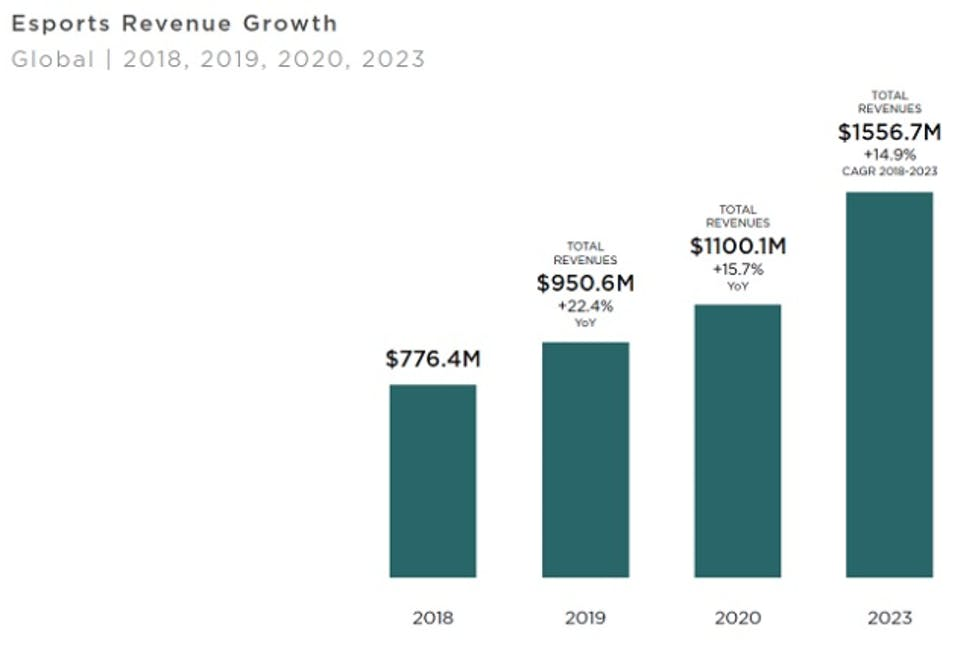 NewZoo graph on esports revenue growth