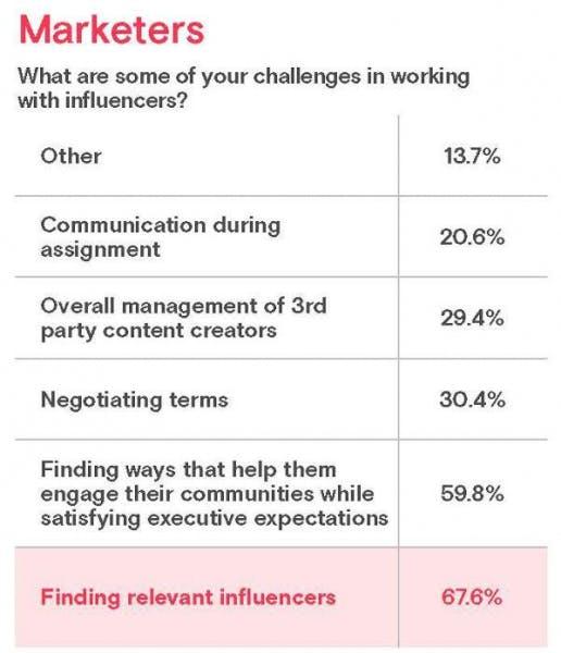 défi marketing influence trouver