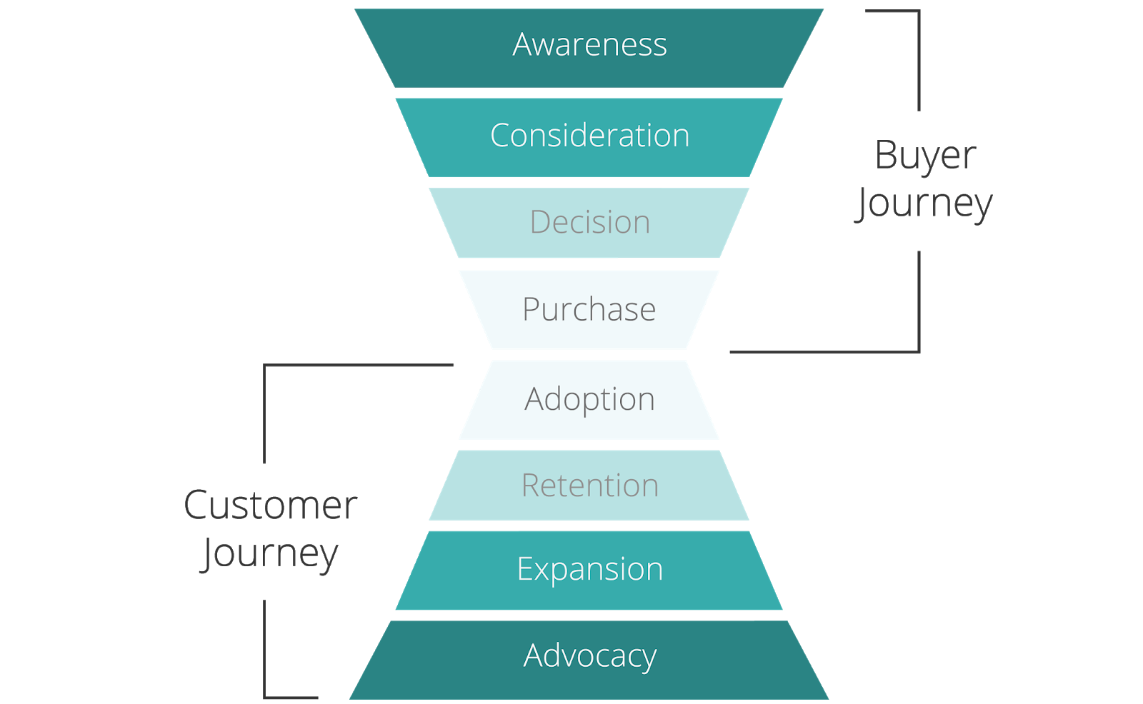 A visualization of the customer's buying journey. The steps in the funnel are Awareness, Consideration, Decision, Purchase, Adoption, Retention, Expansion, and Advocacy.