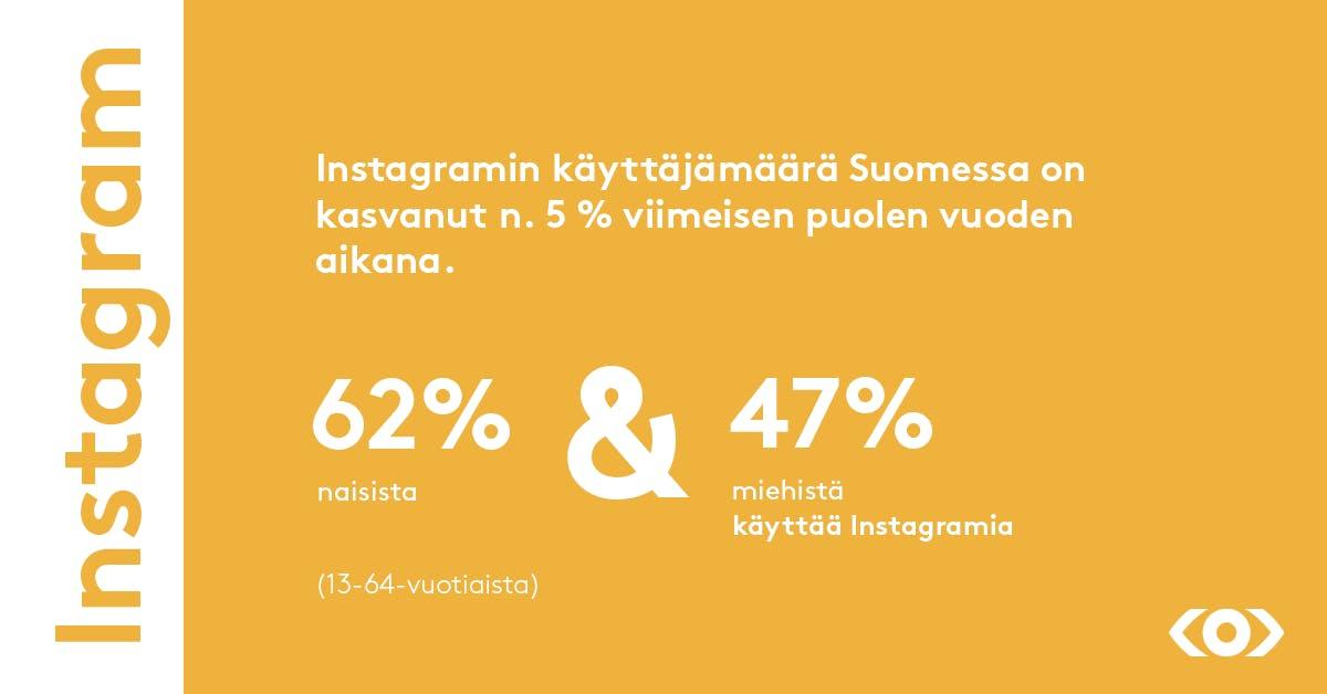 Instagramin käyttäjämäärä Suomessa on kasvanut n. 5% viimeisen puolen vuoden aikana.