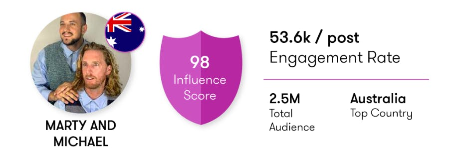 Influencer scorecard for Marty and Michael