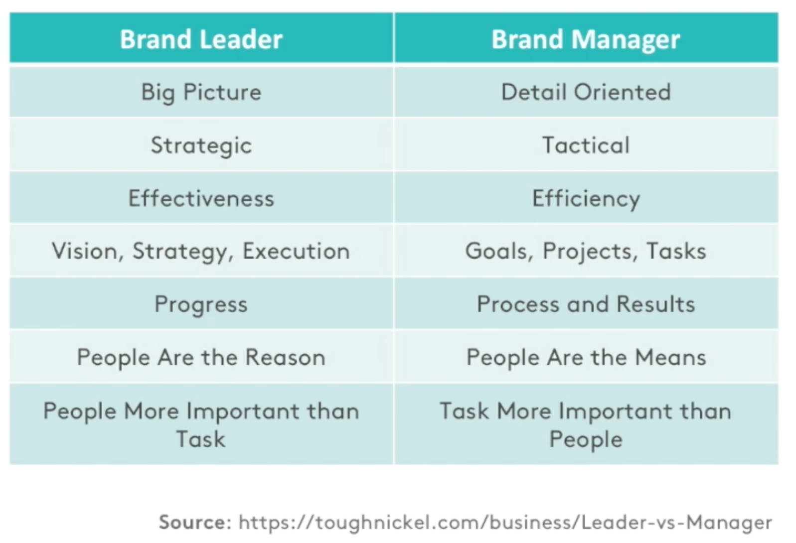 Difference brand leader vs. brand manager table