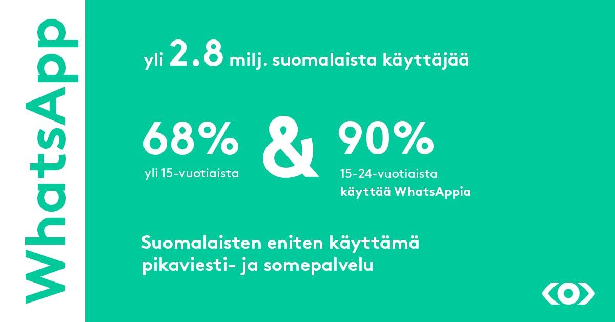 WhatsAppin käyttäjämäärä Suomessa