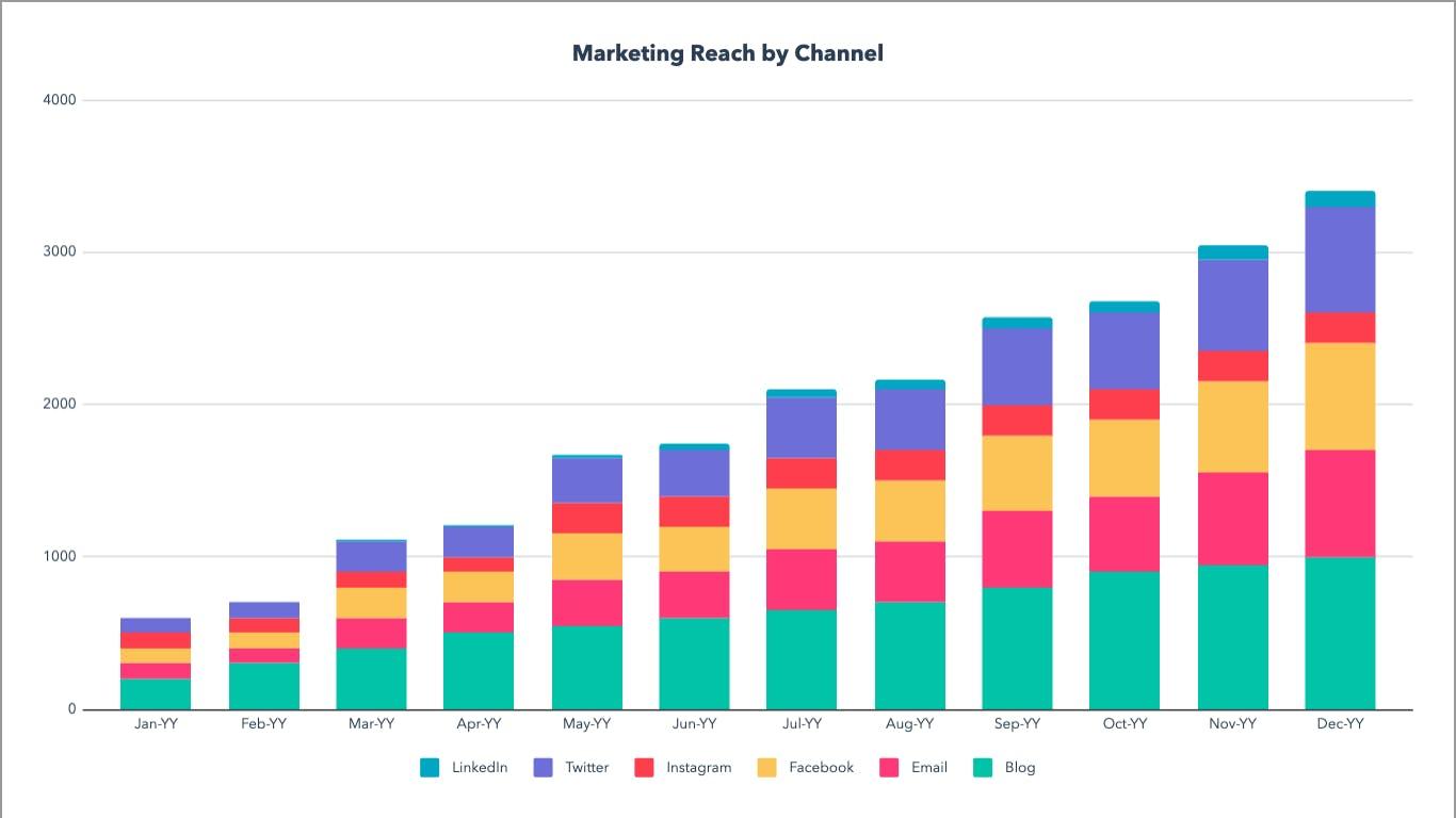 HubSpot's marketing template for calculating reach