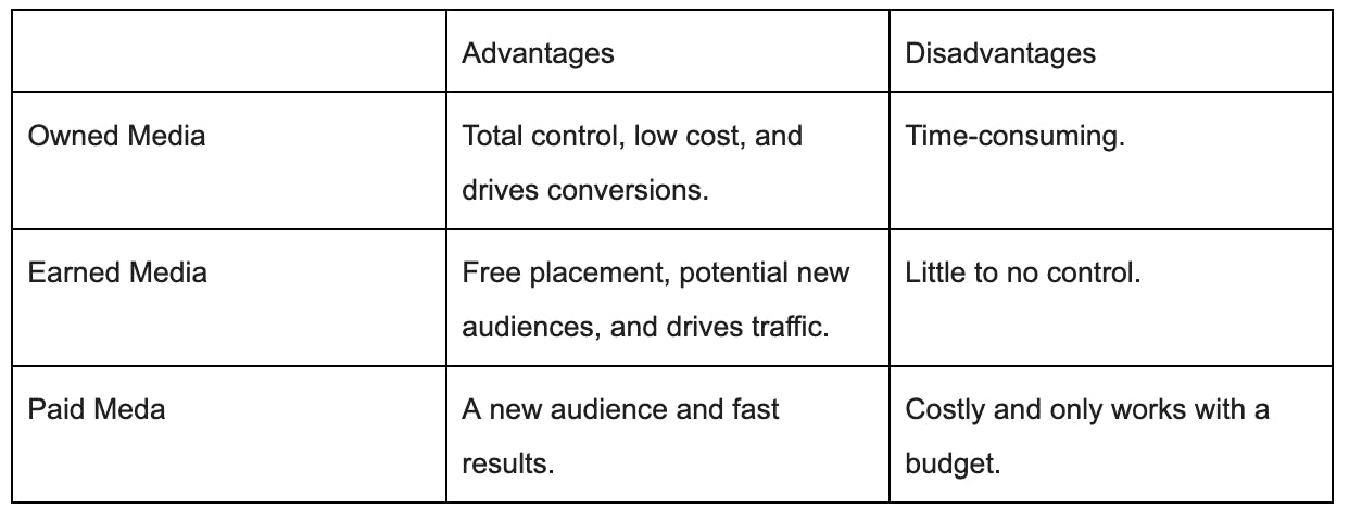 table showing advantages and disadvantages of digital marketing