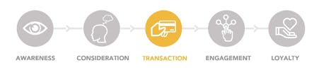 Content form and channel for the transaction stage of the customer journey: