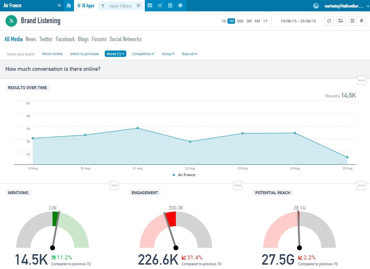 talkwalker social media analytics for social media monitoring tool