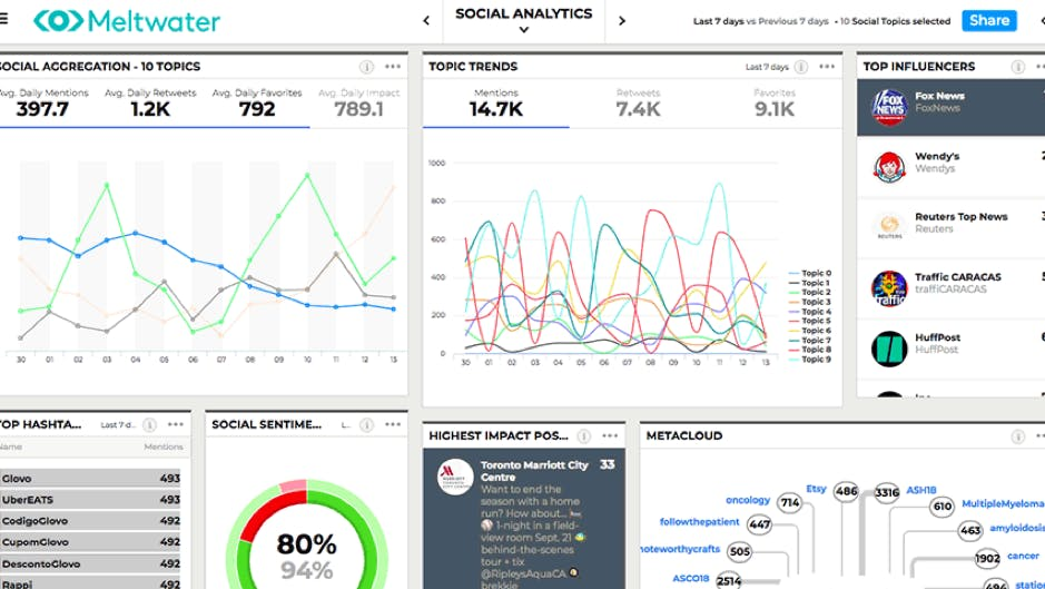 An image of a dashboard from Meltwater Display, Meltwater's own command centre solution