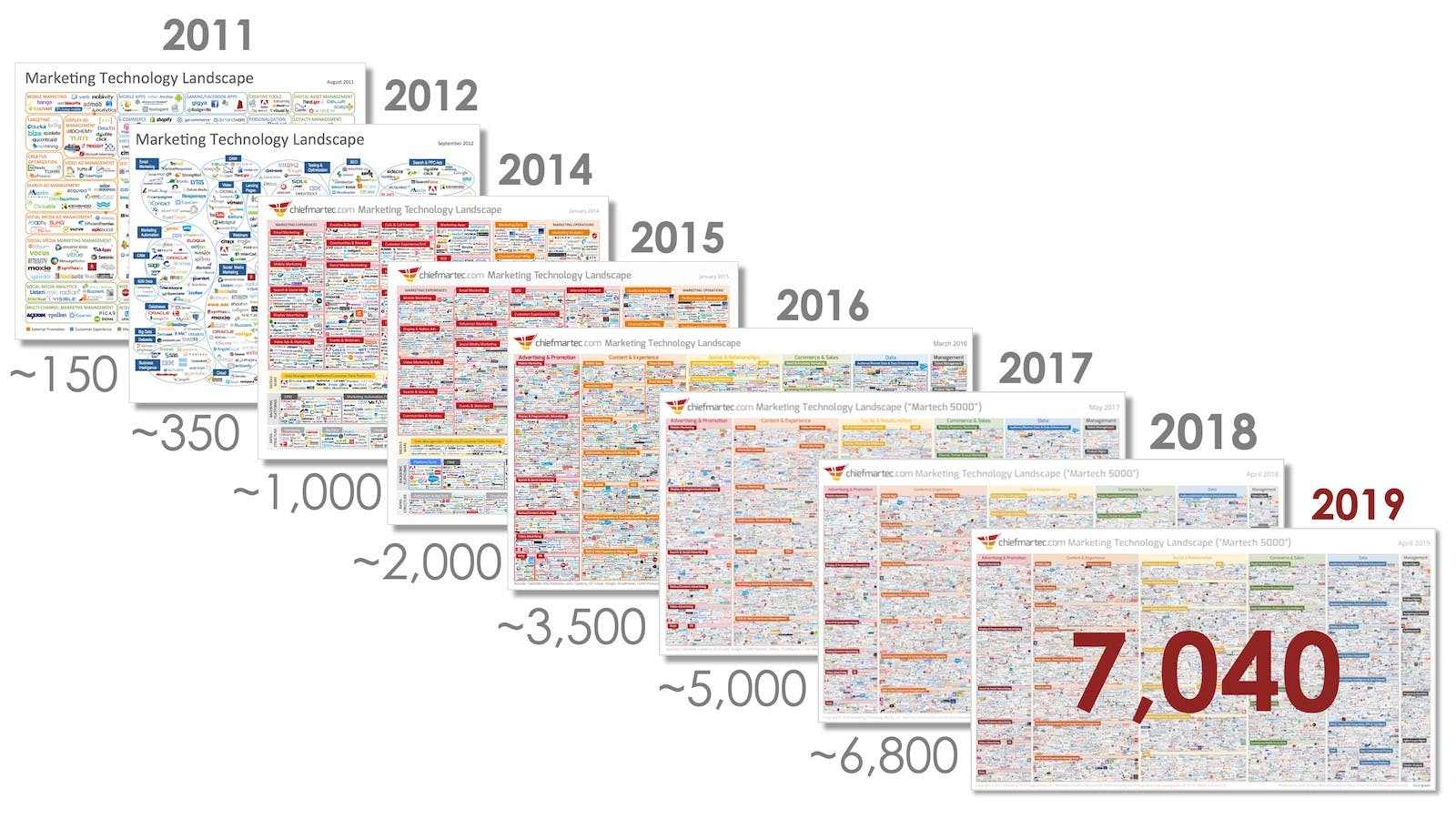 Diagram showing the proliferation of the martech category over the past 10 years