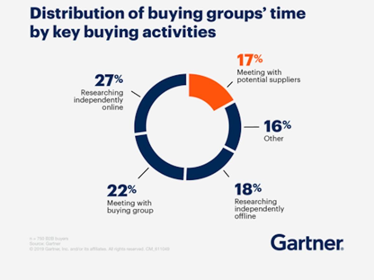 Gartner graph showing B2B buyer journey research time