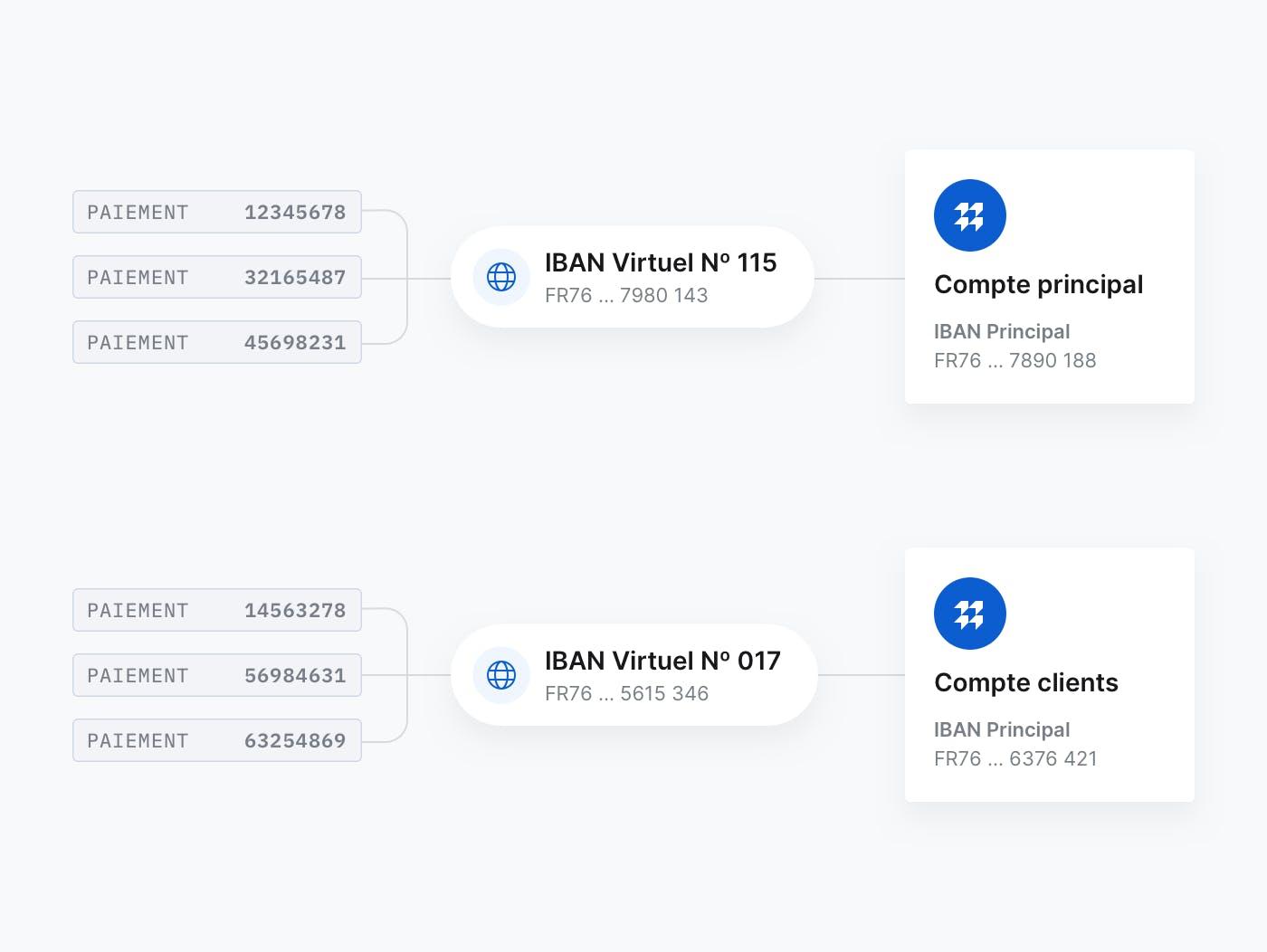 Exemple d'IBAN virtuels Memo Bank rattachés à un compte courant