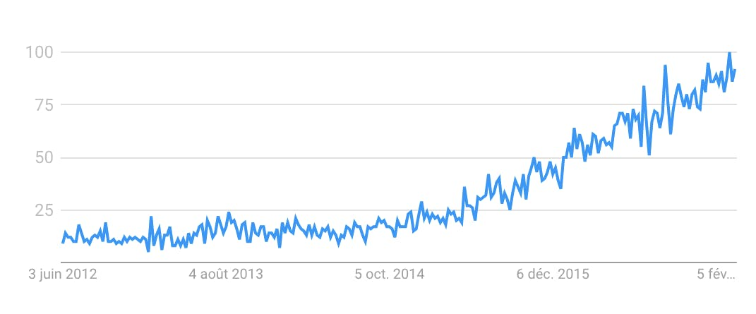 Interest for Elixir according to Google Trends.