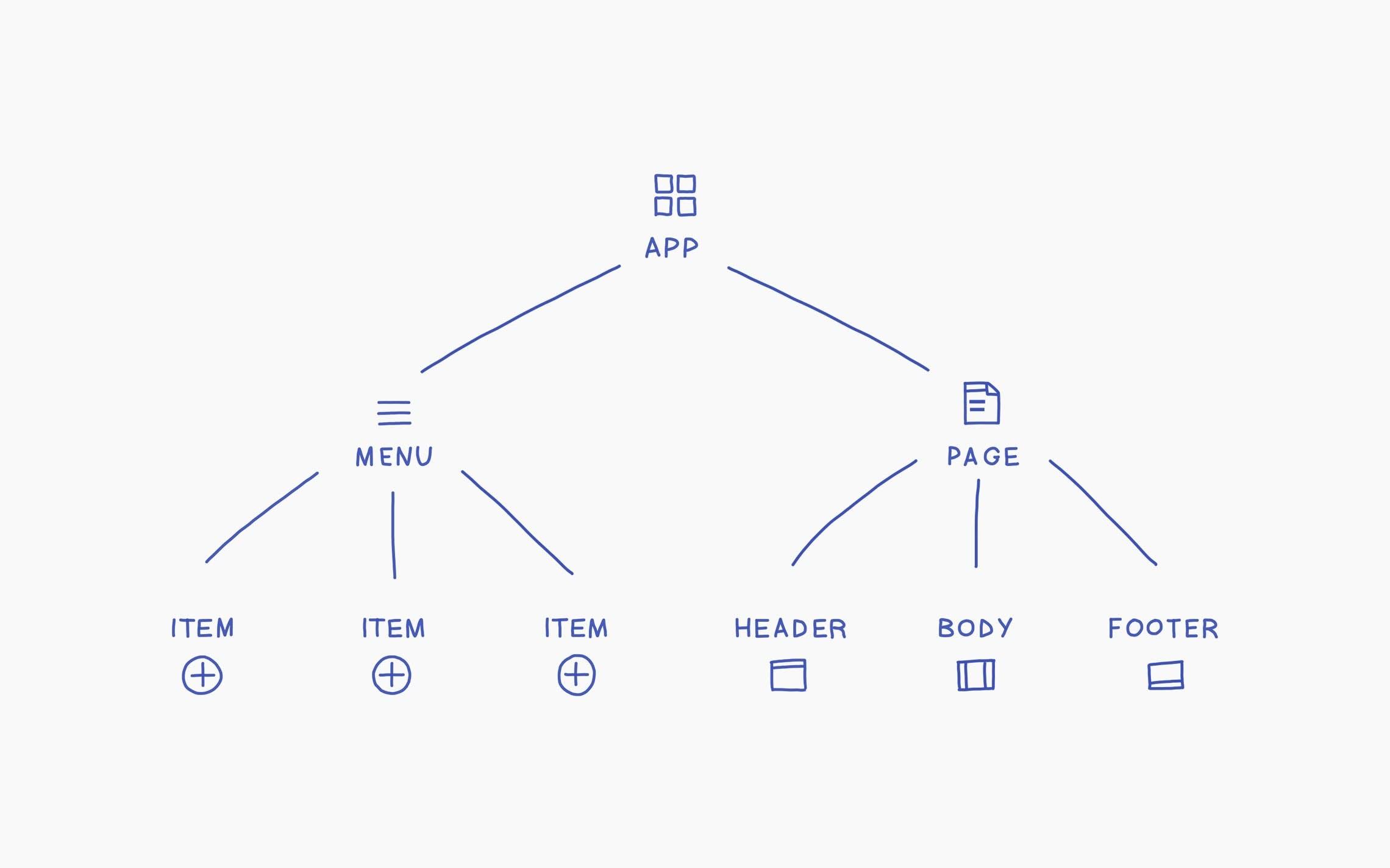 A page described as a hierarchy of components.