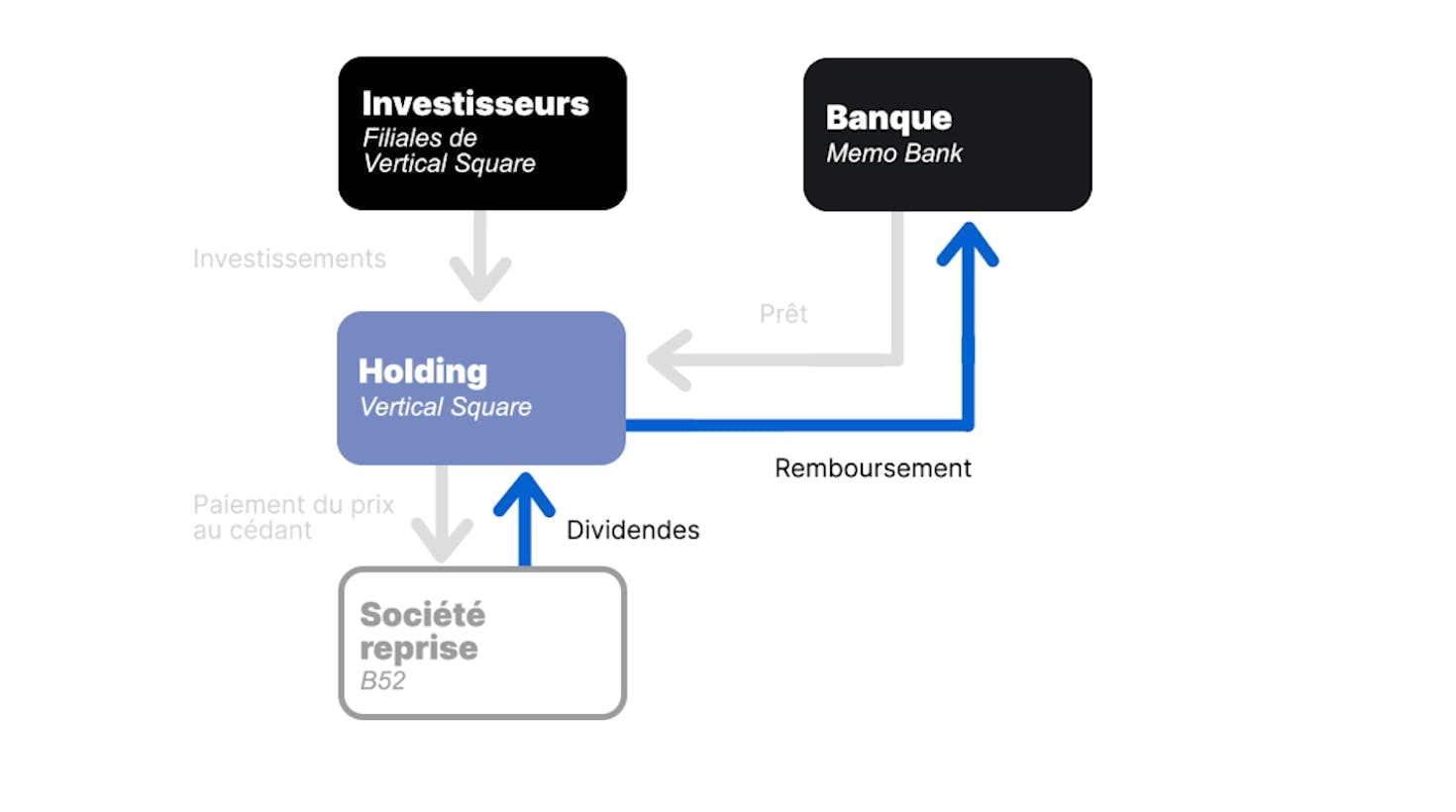 Le principe du LBO est de financer une acquisition principalement par un emprunt bancaire remboursé par les résultats à venir de l'entreprise rachetée.
