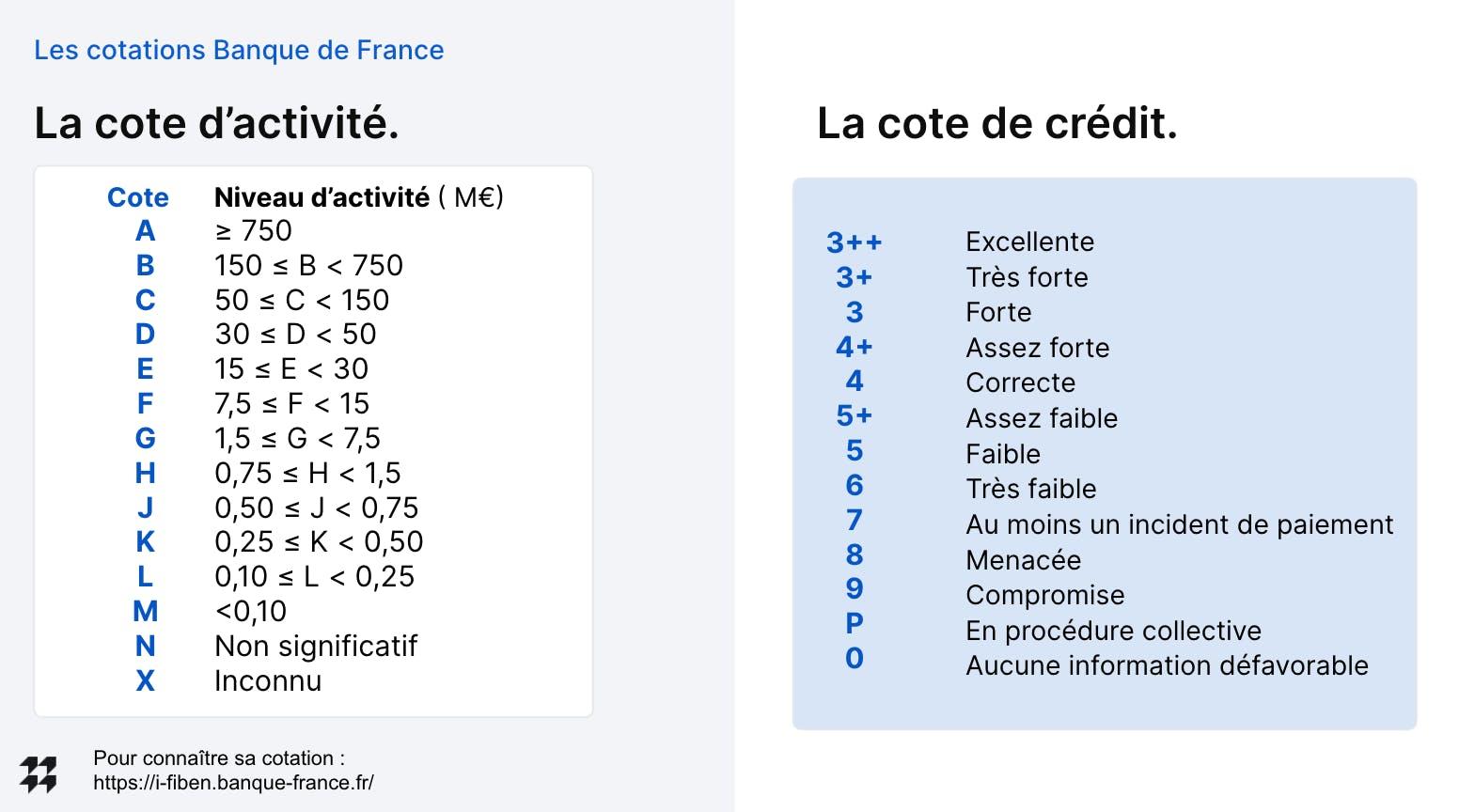 Les cotations Banque de France