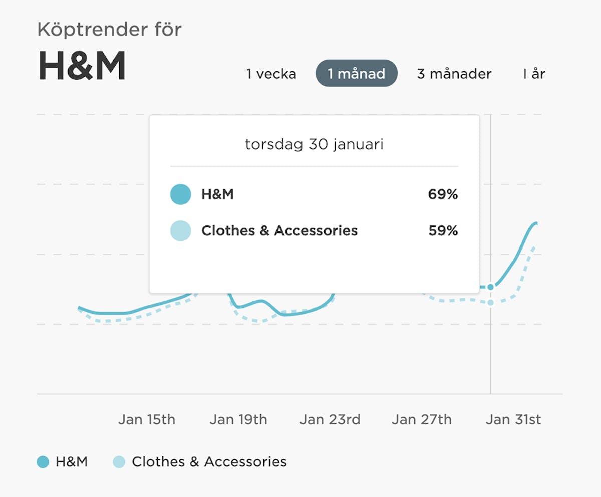 H&M försäljning tog ett glädjeskutt när H&M presenterade Helena Hlemersom som ny VD den 30 januari 2020.