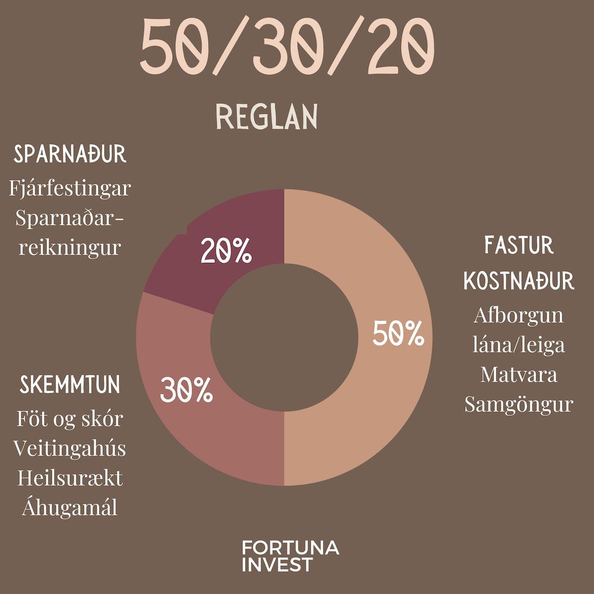 50/30/20 reglan