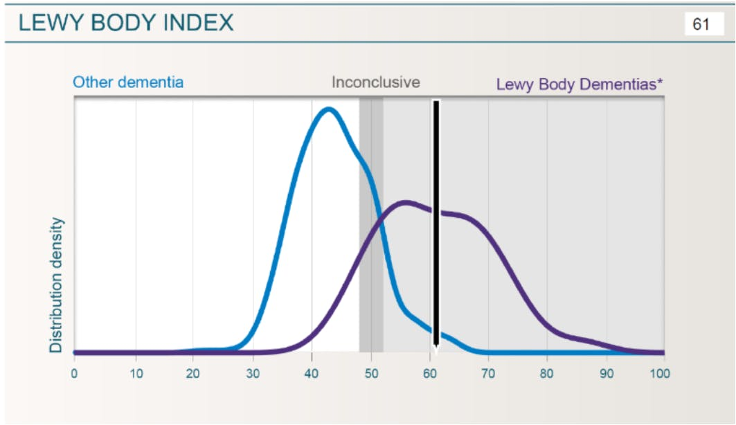 The blue curve shows the distribution of Lewy Body Index results for subjects with dementia other than Lewy body dementia from Mentis Cura's database. The purple curve shows the distribution of Lewy Body Index results from subjects with Lewy body dementias. These curves are for reference purposes only.