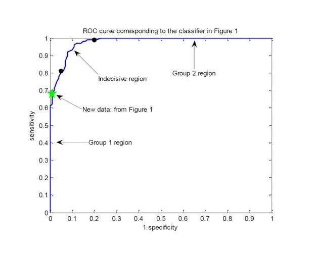 ROC curve corresponding to the classifier in the figure above