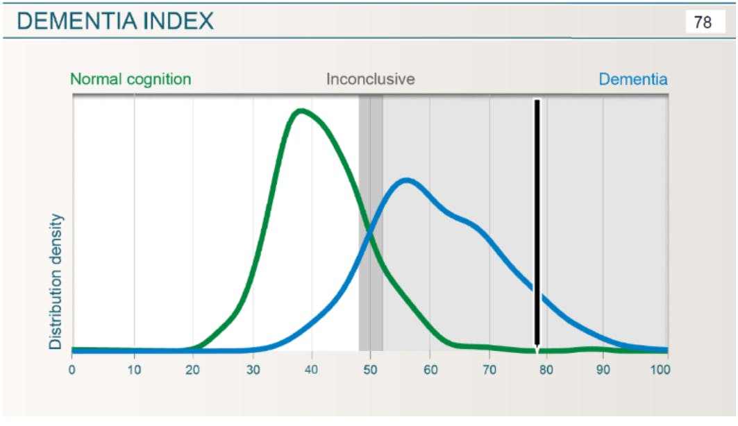 The green curve shows the distribution of Dementia Index results for subjects with normal cognition from Mentis Cura's database. The blue curve shows the distribution of results for subjects with various types of dementia. These curves are for reference purposes only.