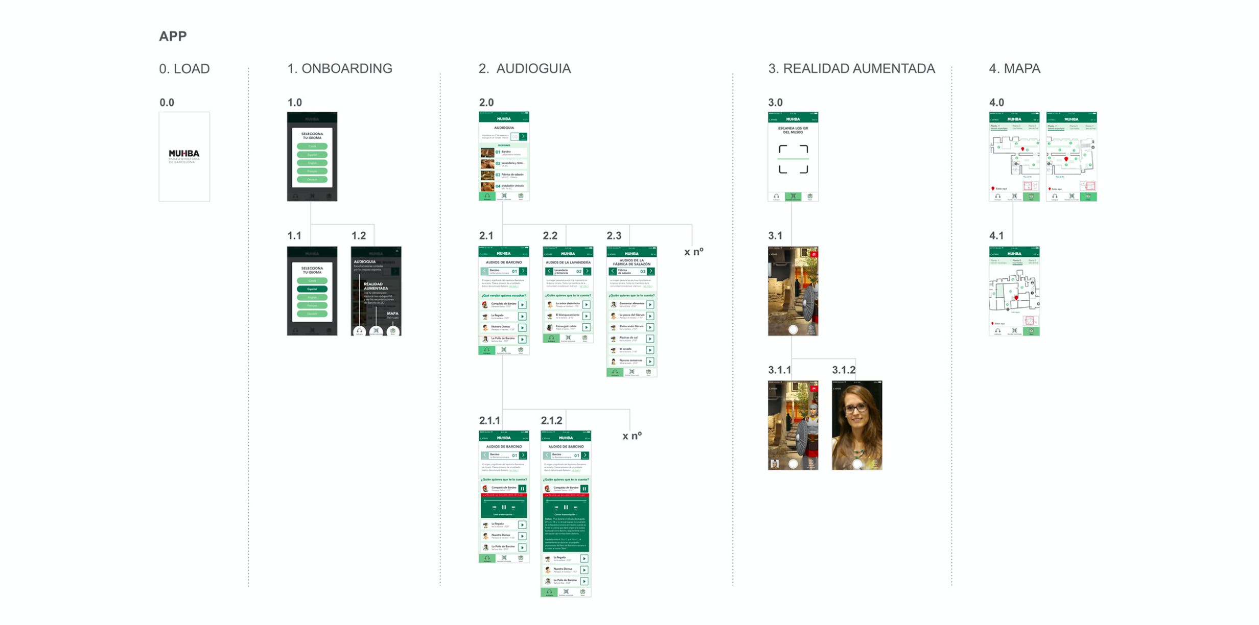 Information Architecture for the APP of MUHBA by Metakitrina