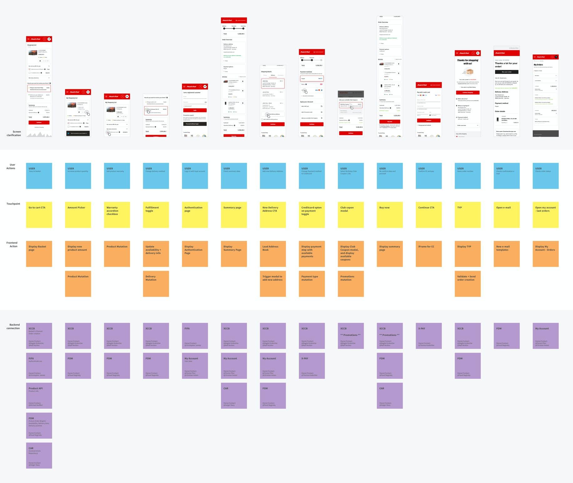 Blueprint of MediaMarkt Checkout experience by Metakitrina