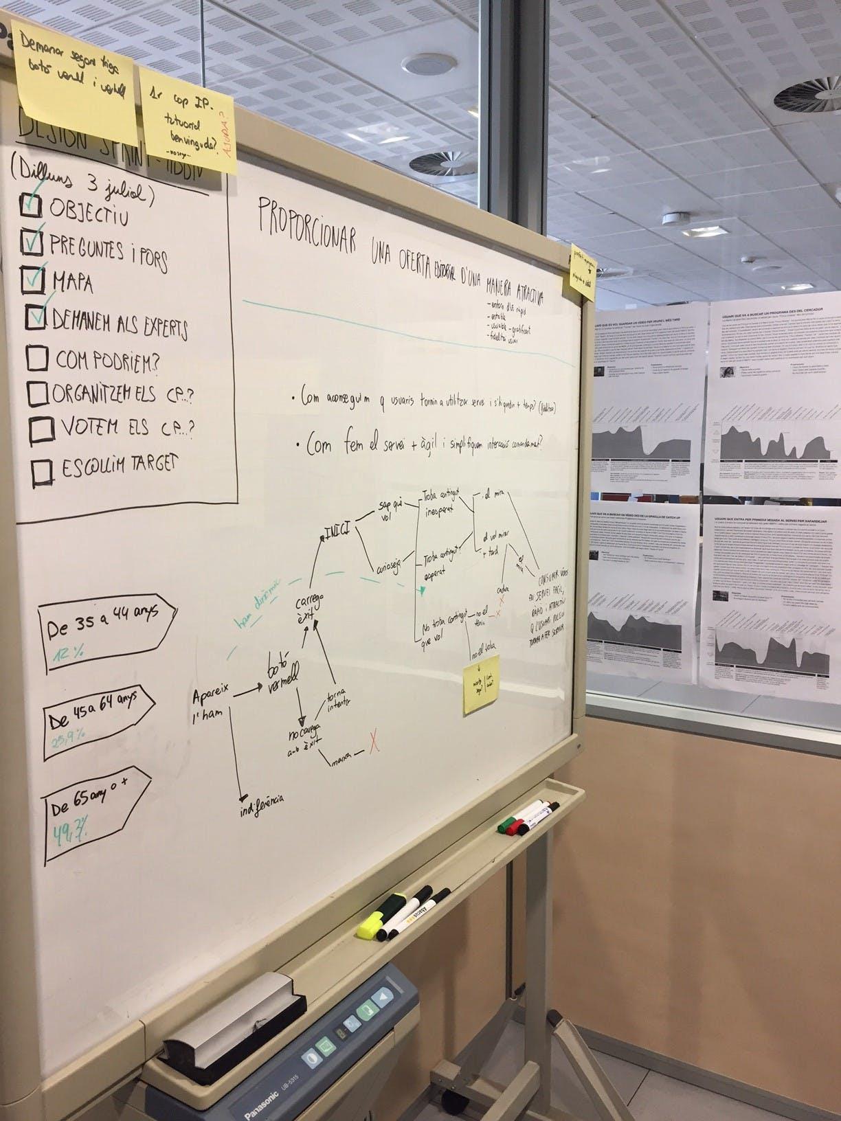Design sprint hbbtv by metakitirna