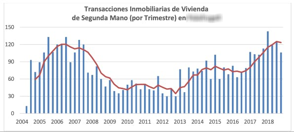 real estate transactions, chart